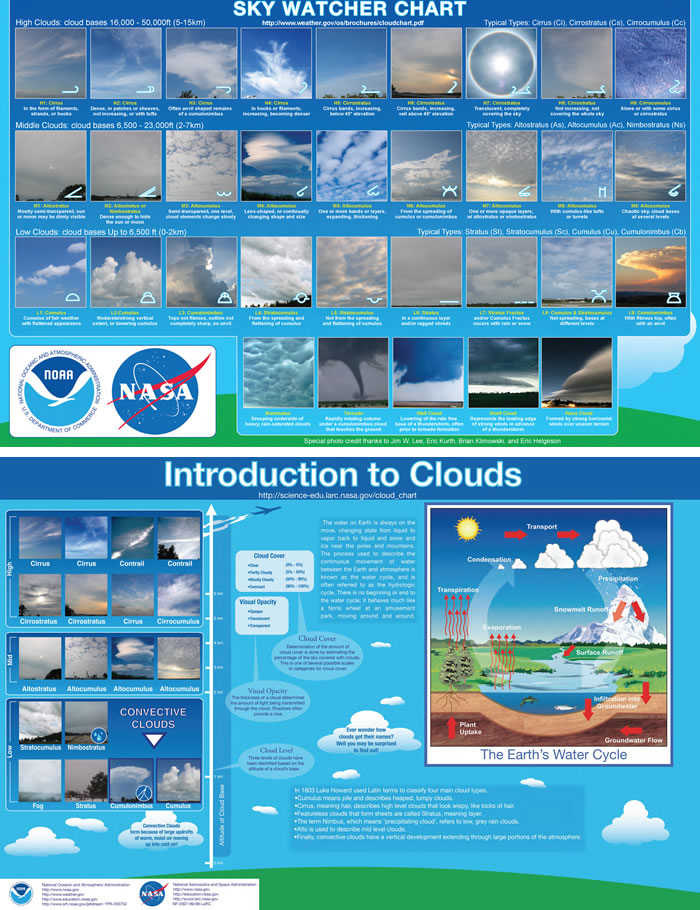 Cloud Identification Chart