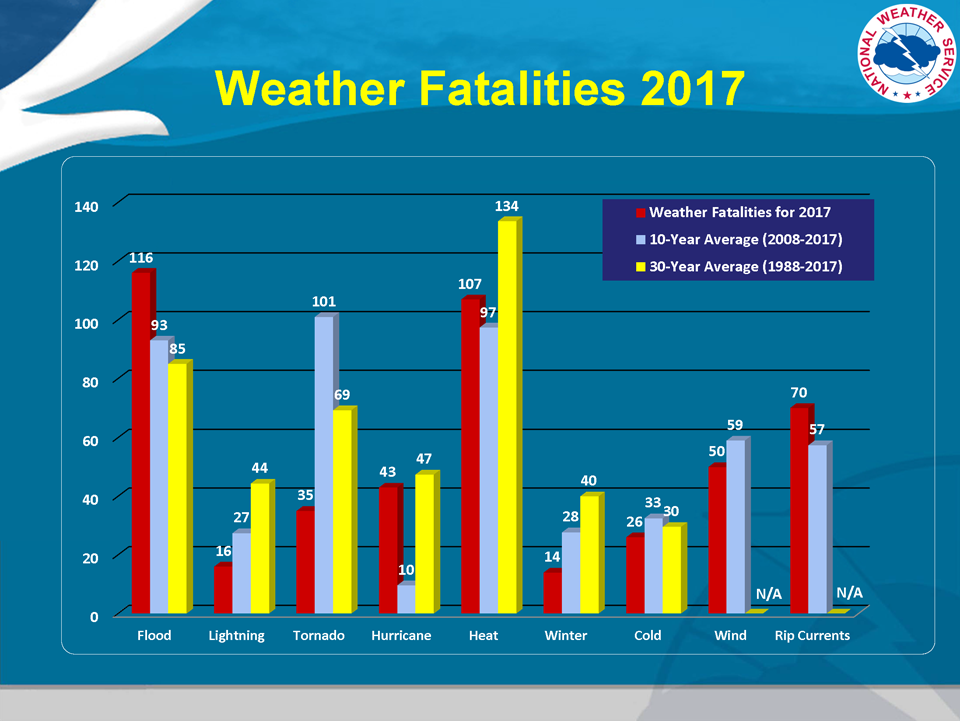 Hazardous Weather Fatality Statistics for 2017
